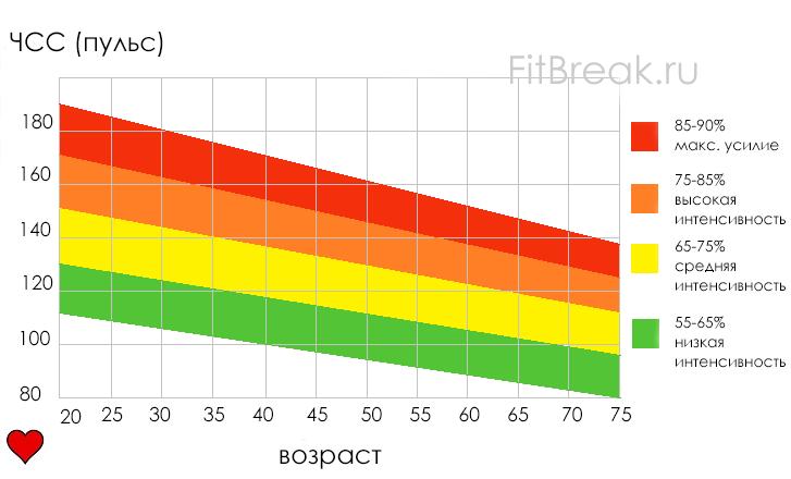 Измерение максимальной частоты сердечных сокращений